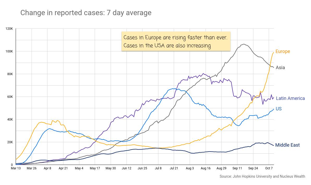 COVID19: Europe, USA, Latin America Cases 20201014