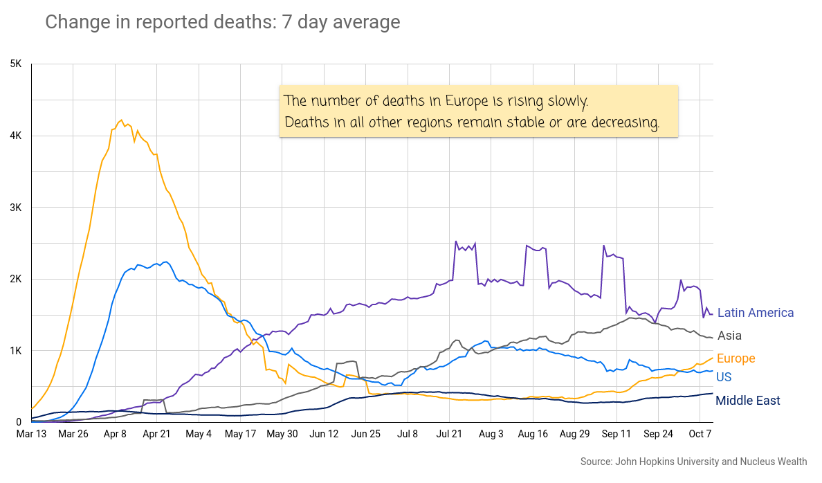COVID19: Europe, USA, Latin America Deaths 20201014