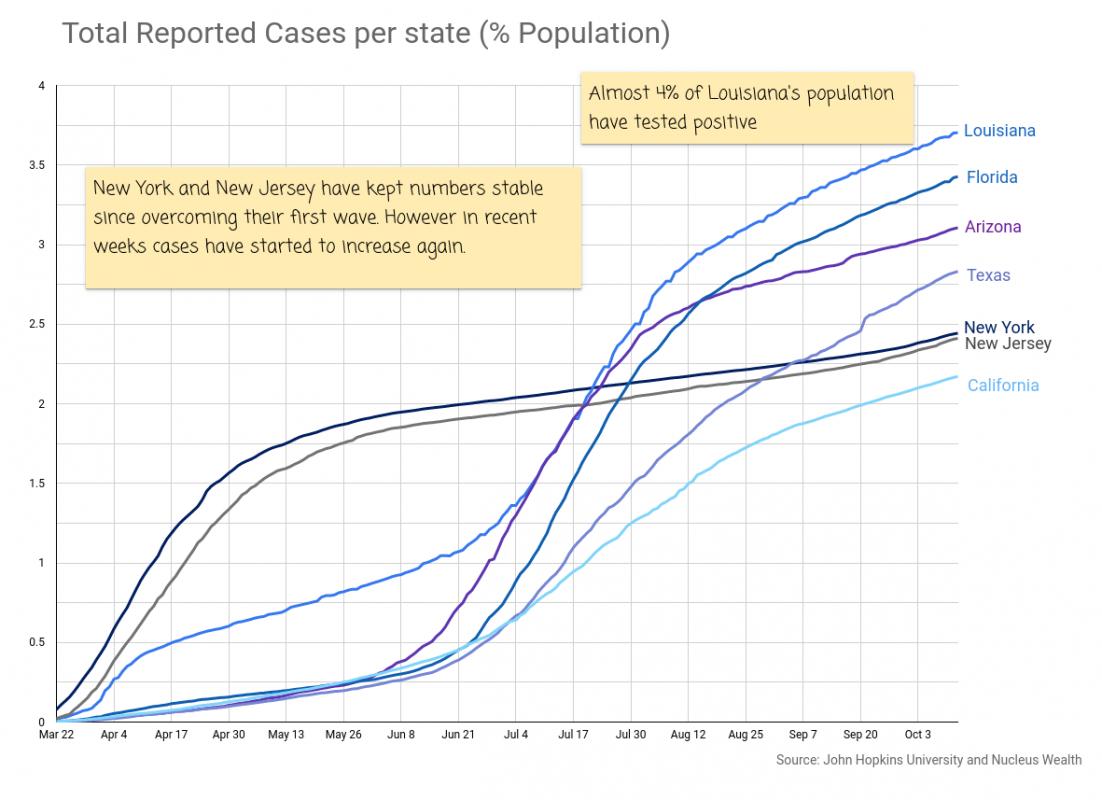 COVID19: USA Cases per population 20201014