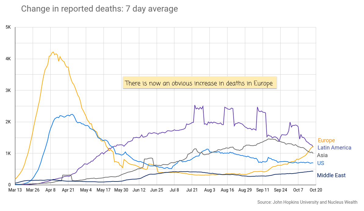 COVID19: Europe Deaths on the rise