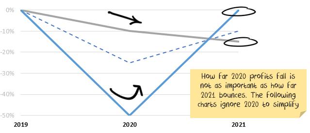 Profit path 2021