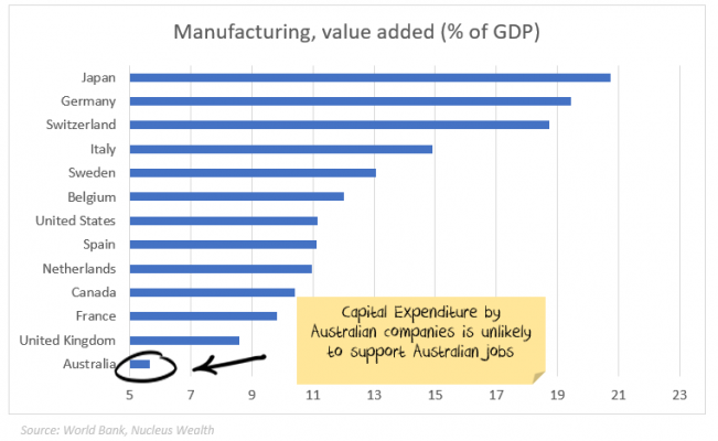 Global manufacturing comparison % GDP