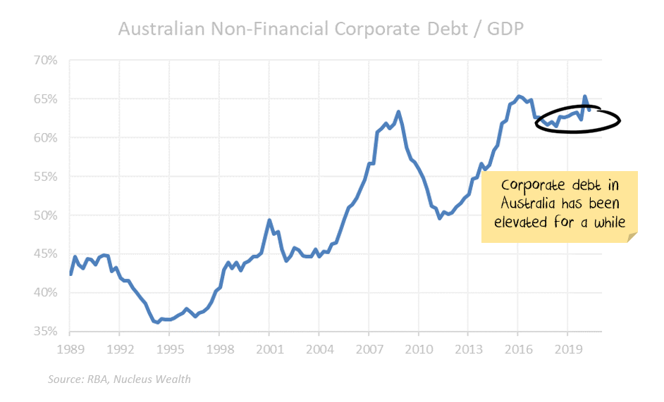 Australian Corporate Debt to GDP