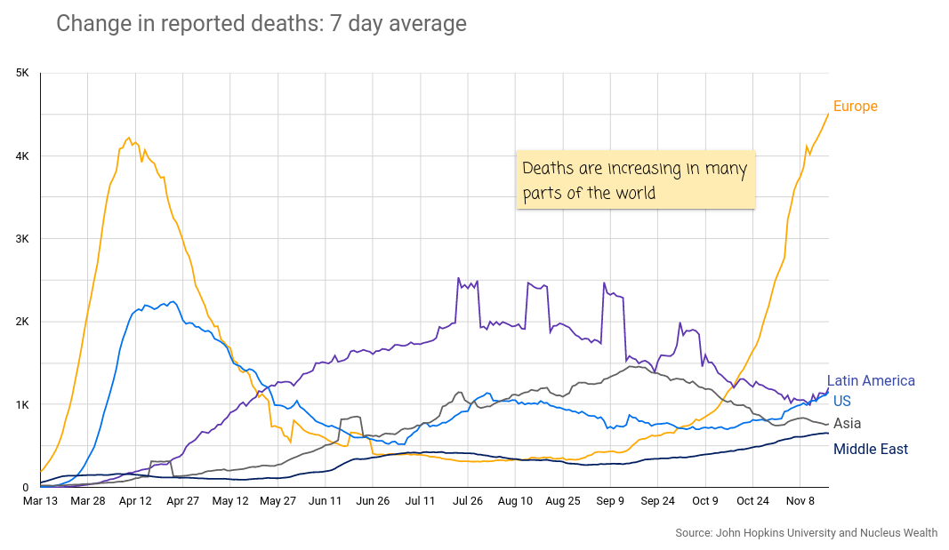 COVID Deaths Europe US