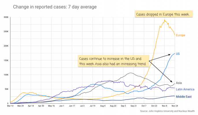 COVID US Europe Cases 20201127