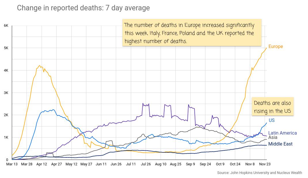 COVID19 US Europe Deaths 20201127