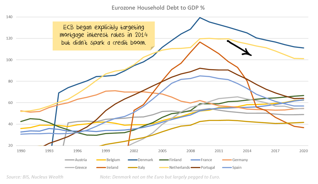 European Household Debt