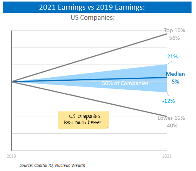 2021 vs 2019 World earnings