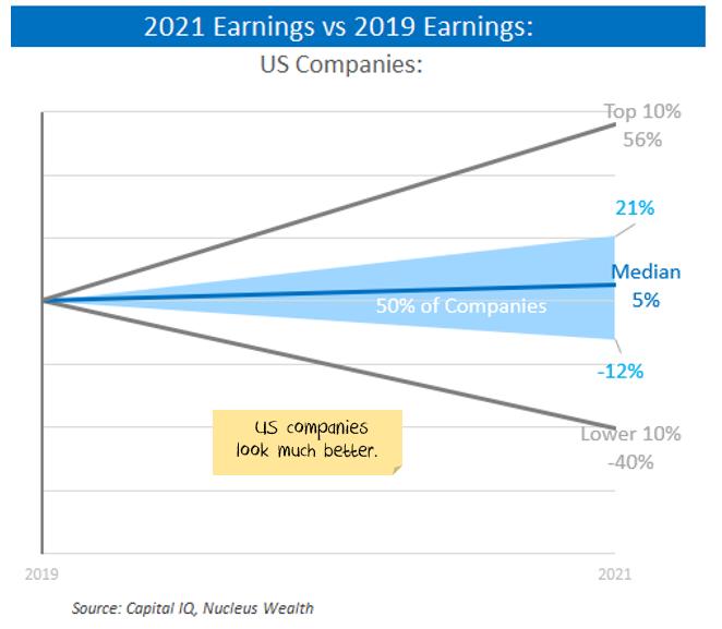 2021 vs 2019 World earnings