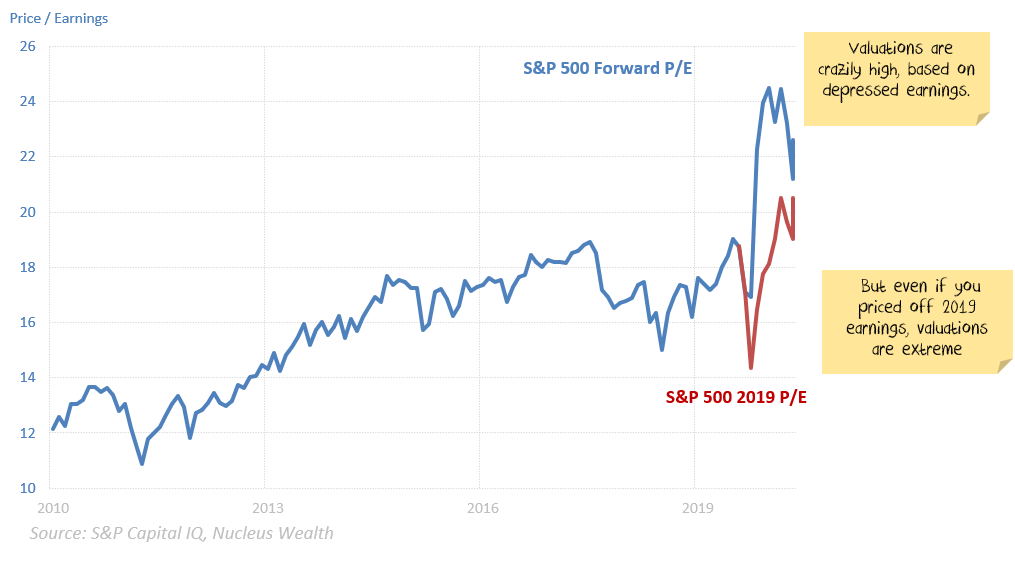 S&P 500 valuations look stretched