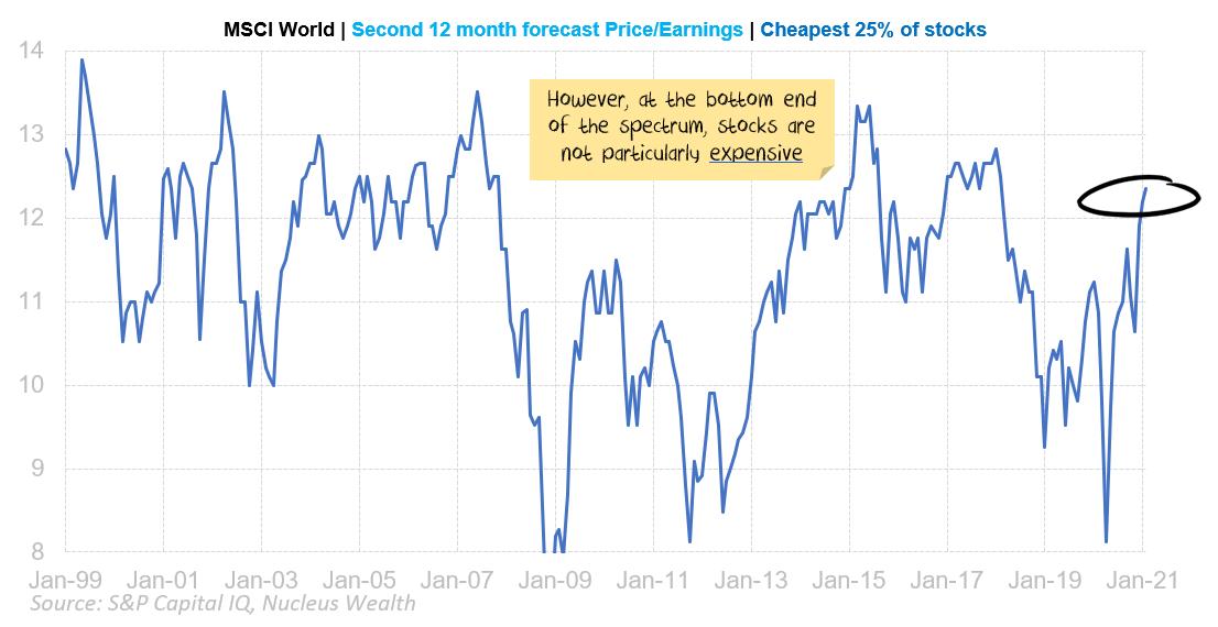 Cheapest stocks, 24m forward earnings
