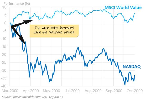 Value stocks vs NASDAQ during tech wreck