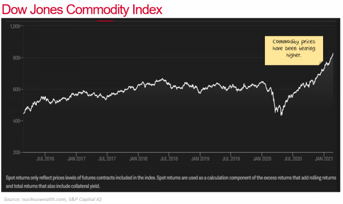 Commodity prices tearing higher