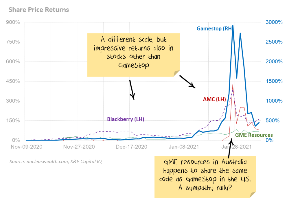 Gamestop share price returns