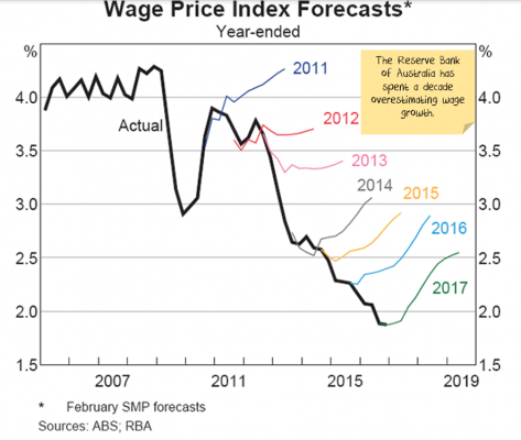 Over estimating wage growth