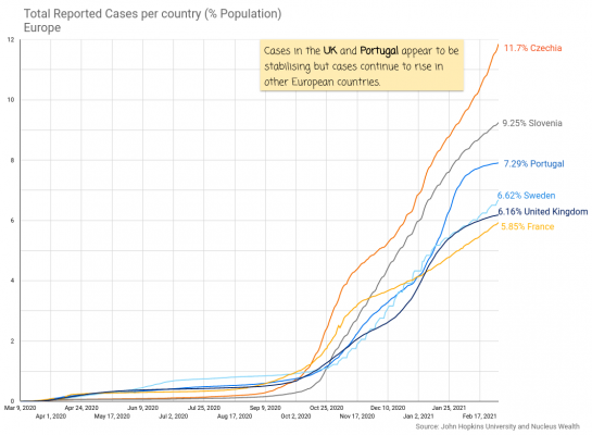 COVID19 Cases per population European countries