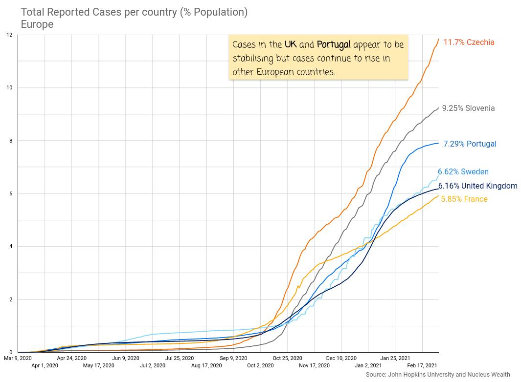 COVID19 Cases per population European countries