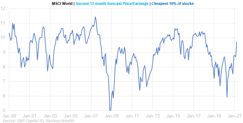 Valuation of cheapest 10% of MSCI Wold stocks