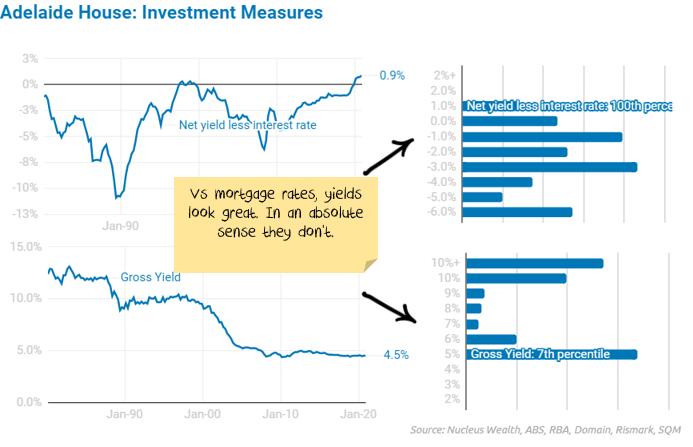 Adelaide property market valuation