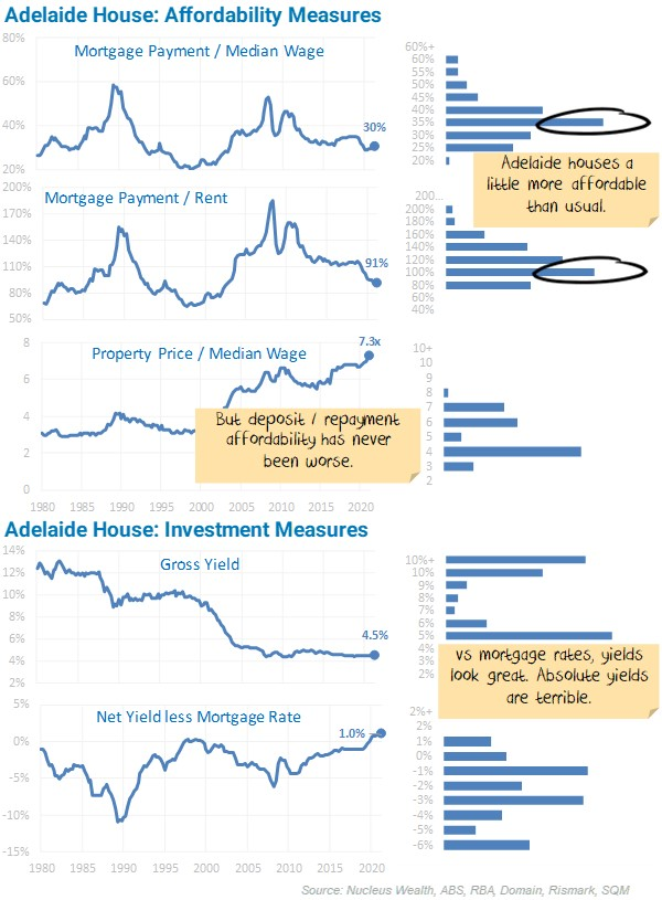 Adelaide House Affordability Measures