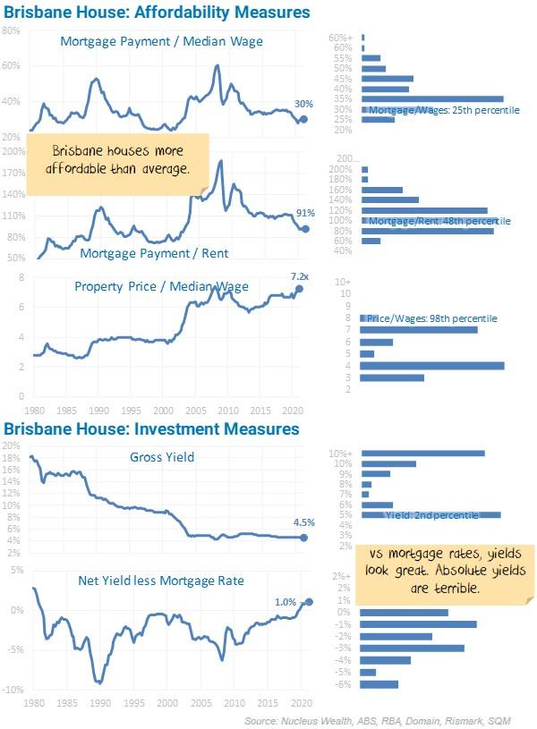 Brisbane House Affordability Measures