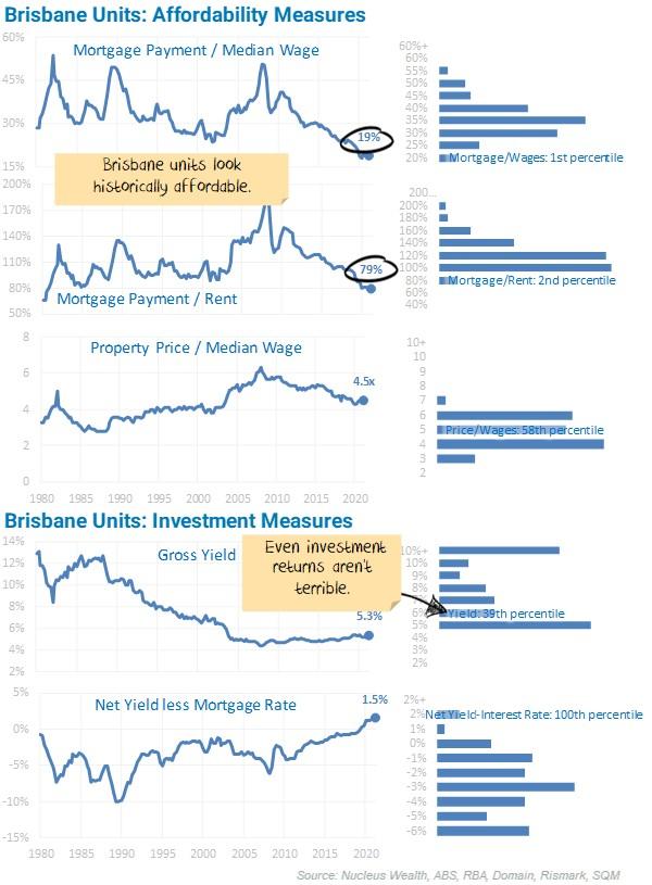 Brisbane Units Affordability Measures