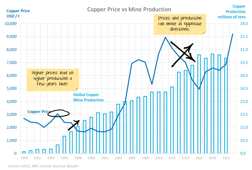 Copper price vs mine production