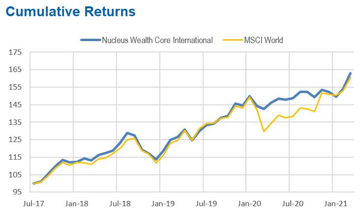 Nucleus Wealth Core International performance