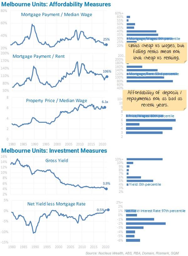 Melbourne Units Affordability Measures
