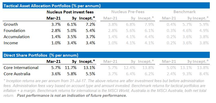 Nucleus Wealth performance