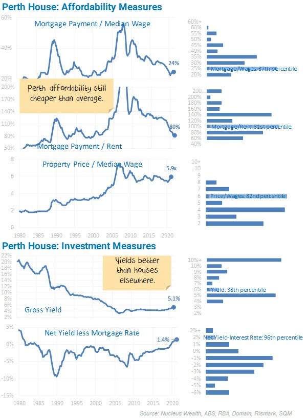 Perth House Affordability Measures