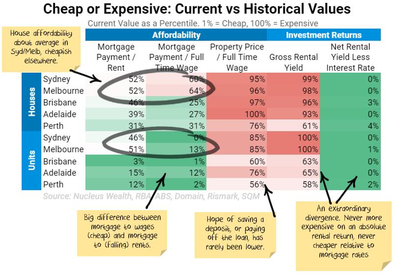 Housing Valuation Statistics