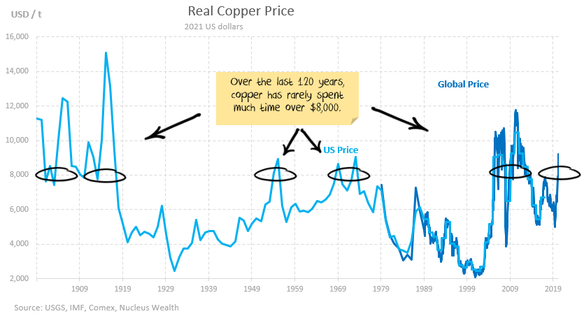 Real Copper price is in a super-cycle, volumes are not