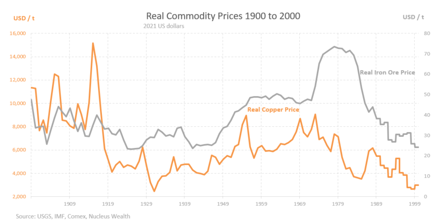 100 years of real commodity prices