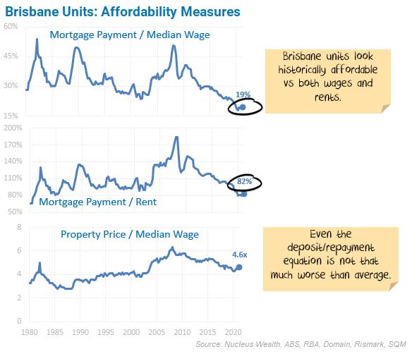 Brisbane Unit affordability