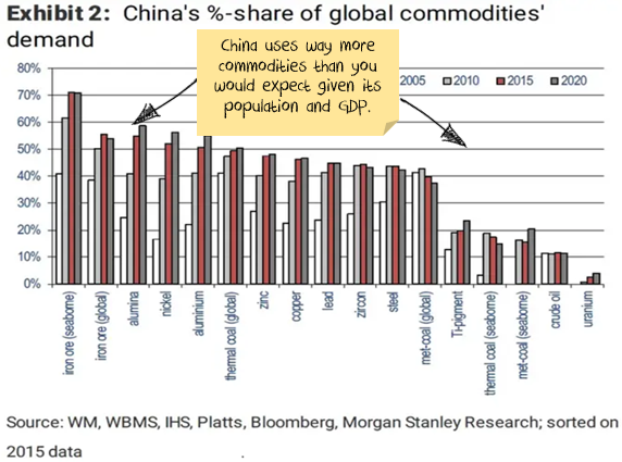 China share global commodities