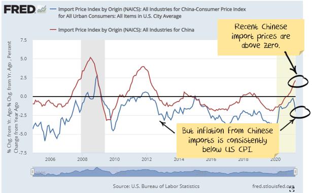 China exporting deflation