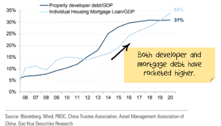 Chinese property debt