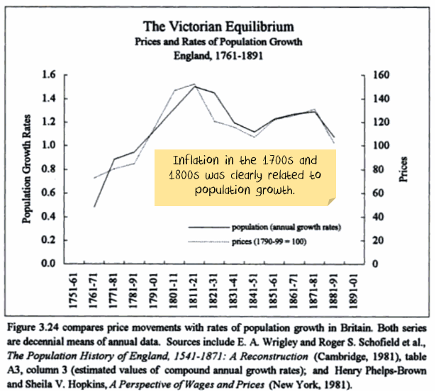 Inflation vs population