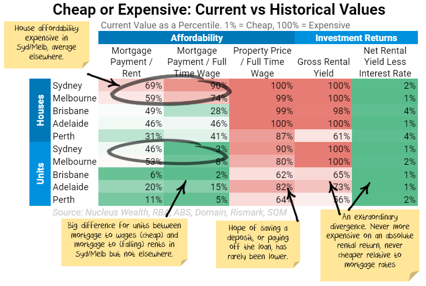 Housing valuation statistics June 2021