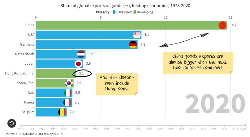 Share of global exports Share of global exports