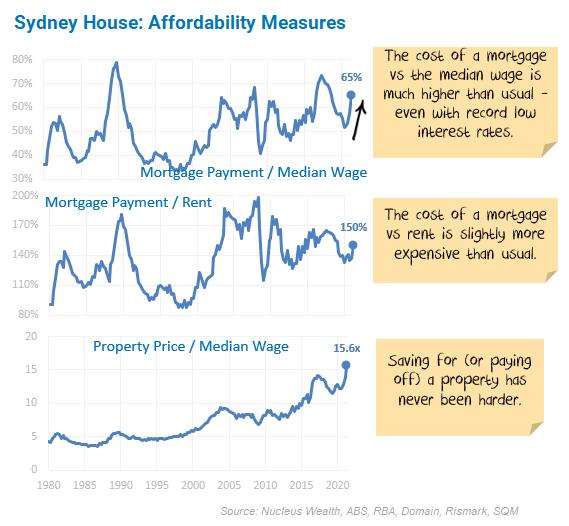 Sydney House affordability