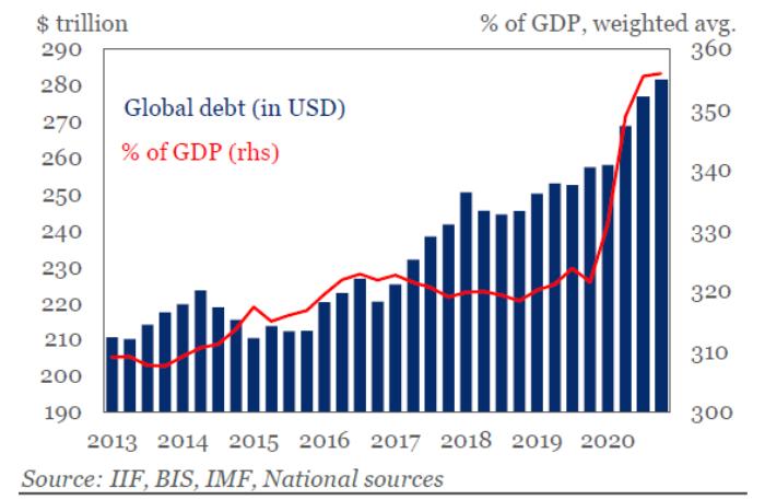 World Debt to GDP