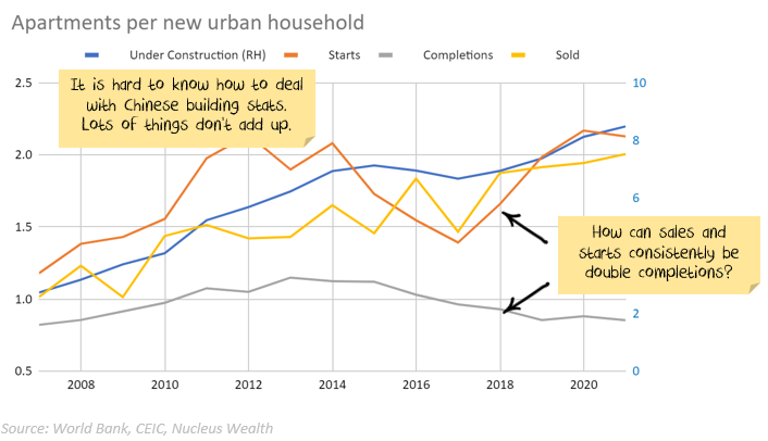 Chinese apartments per new urban household