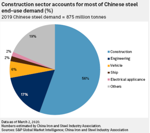 china steel end sector use