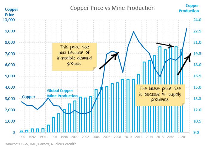 copper demand vs production