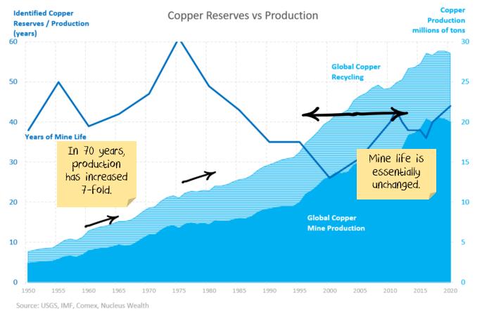 copper reserves vs production