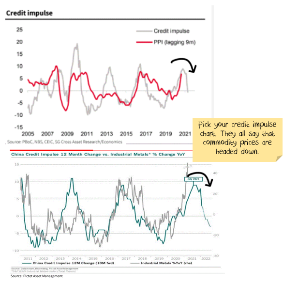 China credit impulse vs metal prices and inflation