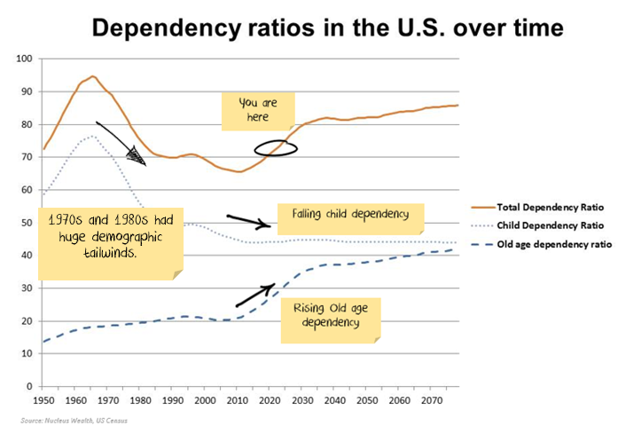 dependency ratio effect on inflation