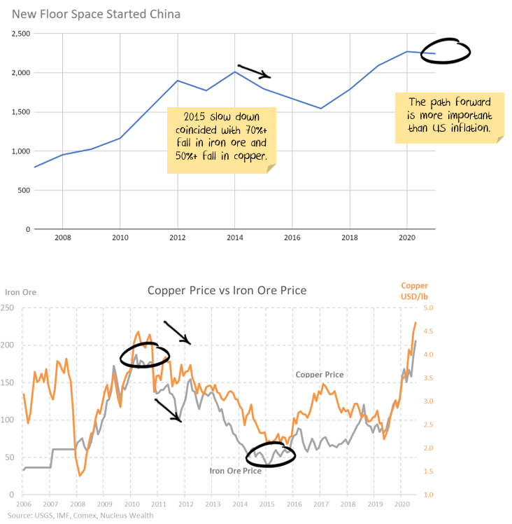 China floor space vs commodity prices